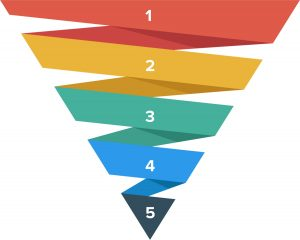 marketing funnel: the difference between buying stages and customer journey