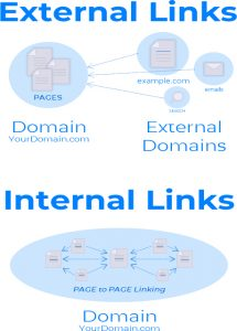 Link Profile is external and internal links